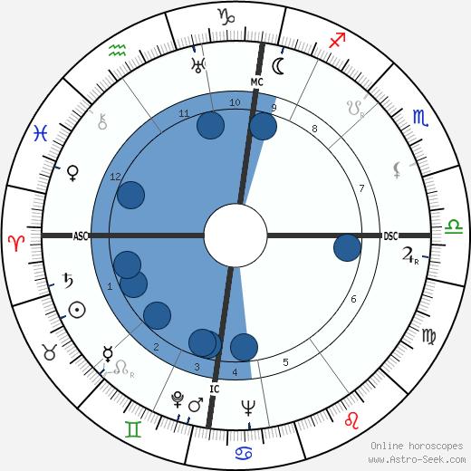 Eric Arthur Walker wikipedia, horoscope, astrology, instagram