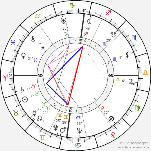 Eric Arthur Walker birth chart, biography, wikipedia 2020, 2021