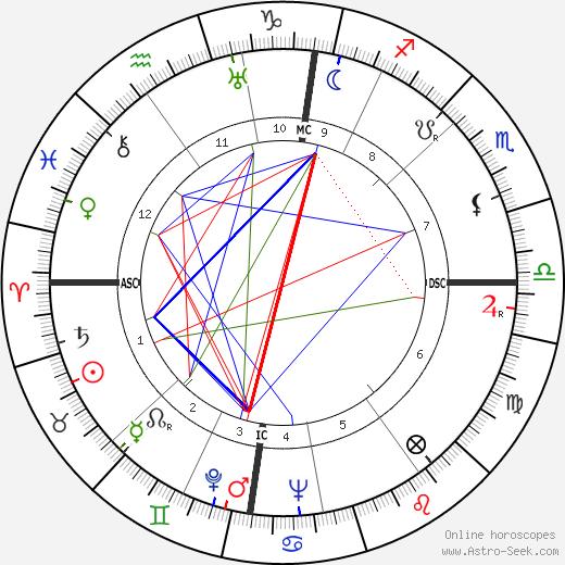 Eric Arthur Walker birth chart, Eric Arthur Walker astro natal horoscope, astrology
