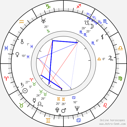 Erland von Koch birth chart, biography, wikipedia 2019, 2020