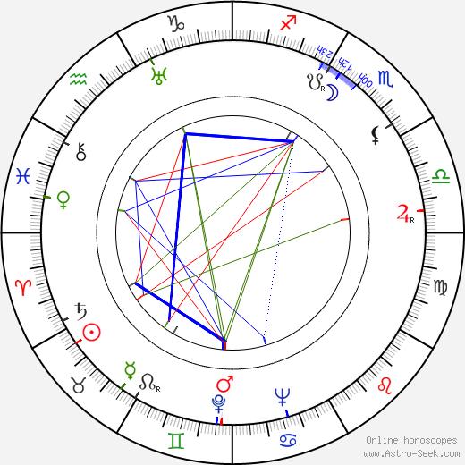 Erland von Koch astro natal birth chart, Erland von Koch horoscope, astrology