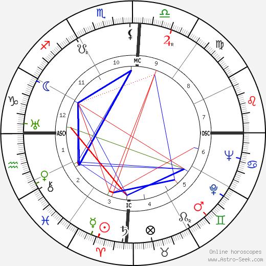 Francisco 'Chico' Xavier день рождения гороскоп, Francisco 'Chico' Xavier Натальная карта онлайн