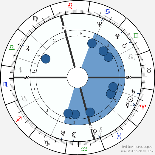 Georgette Hagedoorn wikipedia, horoscope, astrology, instagram