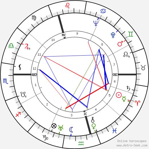 Georgette Hagedoorn tema natale, oroscopo, Georgette Hagedoorn oroscopi gratuiti, astrologia