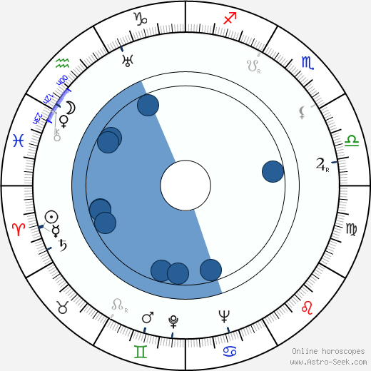 Harry Bergström wikipedia, horoscope, astrology, instagram