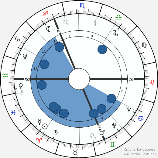 Jean Darcante horoscope, astrology, sign, zodiac, date of birth, instagram