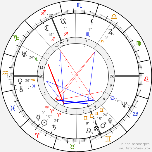 Jean Darcante birth chart, biography, wikipedia 2019, 2020