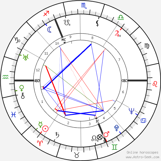 Jean Darcante astro natal birth chart, Jean Darcante horoscope, astrology