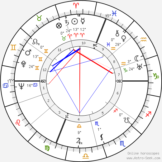 Joe Vosmik birth chart, biography, wikipedia 2019, 2020