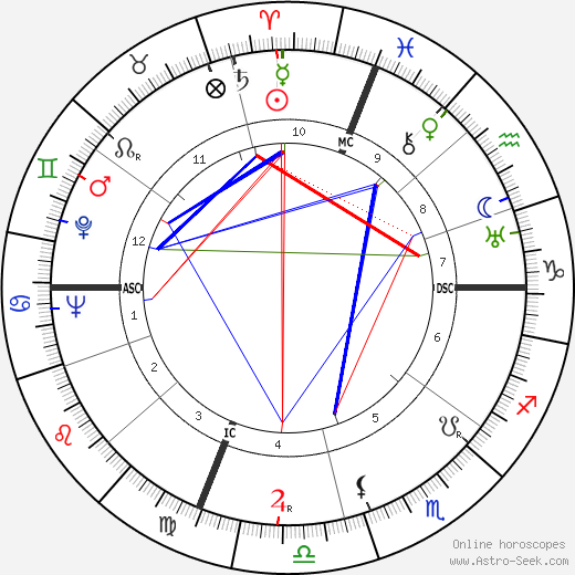 Joe Vosmik astro natal birth chart, Joe Vosmik horoscope, astrology