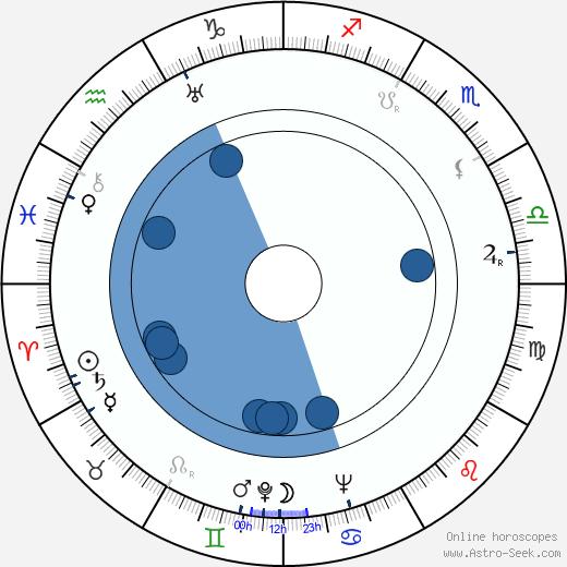 Jorge Veiga wikipedia, horoscope, astrology, instagram