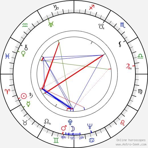 Jorge Veiga birth chart, Jorge Veiga astro natal horoscope, astrology