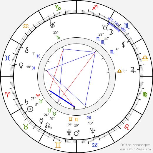 Lingyu Ruan birth chart, biography, wikipedia 2019, 2020
