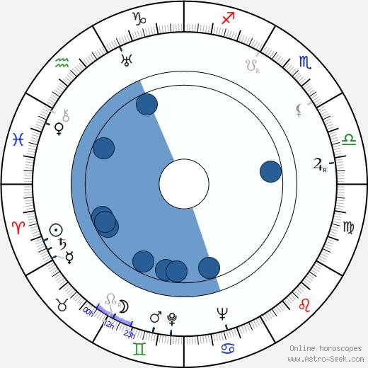 Lorraine Randall wikipedia, horoscope, astrology, instagram