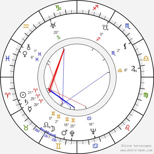 Lorraine Randall birth chart, biography, wikipedia 2020, 2021
