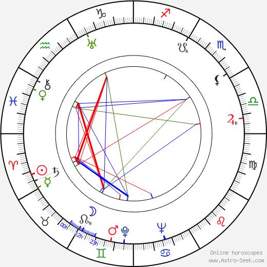 Lorraine Randall birth chart, Lorraine Randall astro natal horoscope, astrology