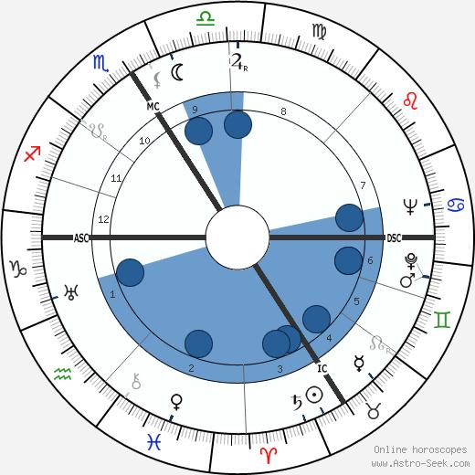 Lucie Rivel wikipedia, horoscope, astrology, instagram