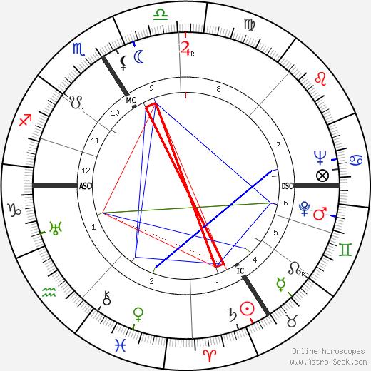 Lucie Rivel день рождения гороскоп, Lucie Rivel Натальная карта онлайн