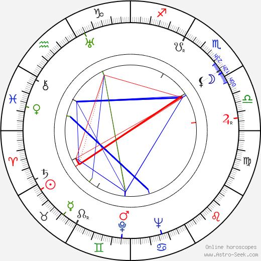 Pupella Maggio birth chart, Pupella Maggio astro natal horoscope, astrology