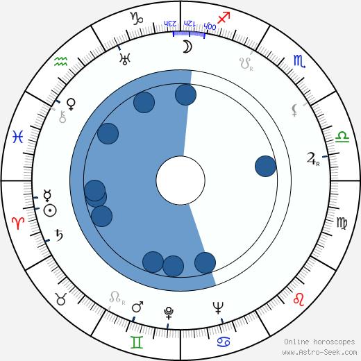 Robert Pirosh wikipedia, horoscope, astrology, instagram