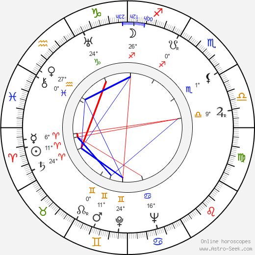 Robert Pirosh birth chart, biography, wikipedia 2019, 2020