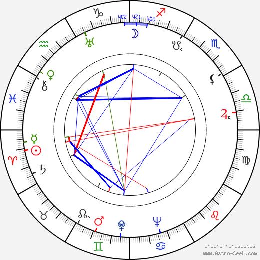 Robert Pirosh astro natal birth chart, Robert Pirosh horoscope, astrology
