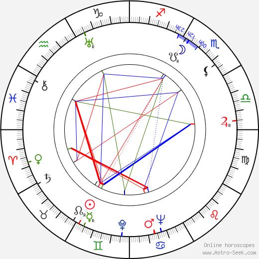 Арти Шоу Artie Shaw день рождения гороскоп, Artie Shaw Натальная карта онлайн