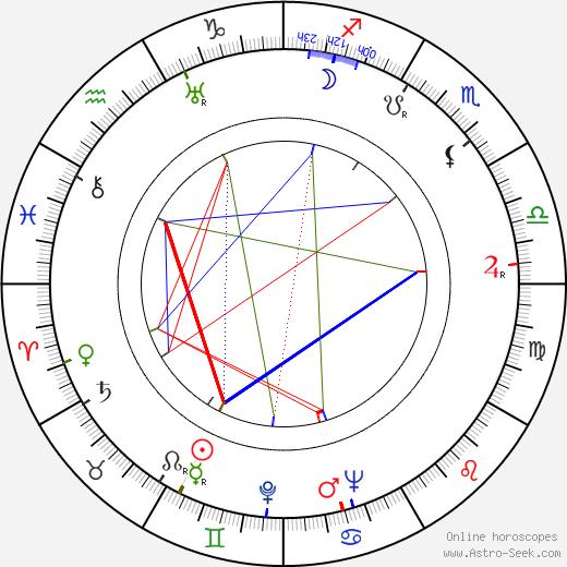 Barbara Woodell birth chart, Barbara Woodell astro natal horoscope, astrology