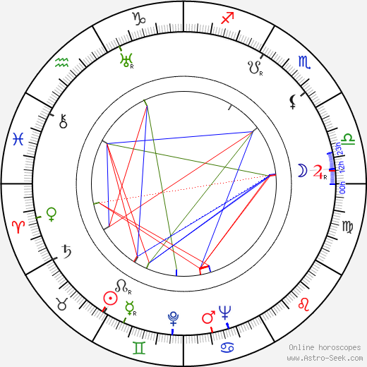 Blanka Waleská astro natal birth chart, Blanka Waleská horoscope, astrology