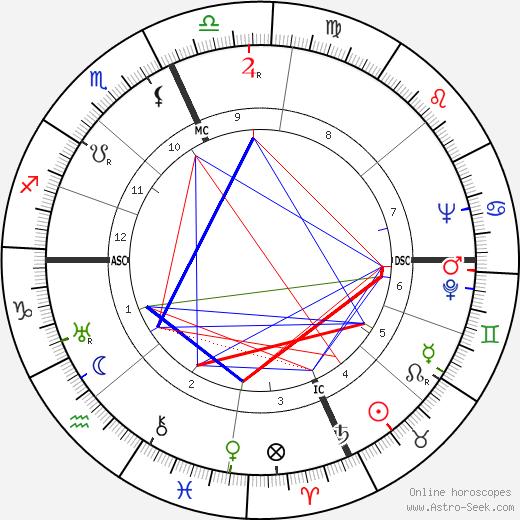 Clifford Battles день рождения гороскоп, Clifford Battles Натальная карта онлайн