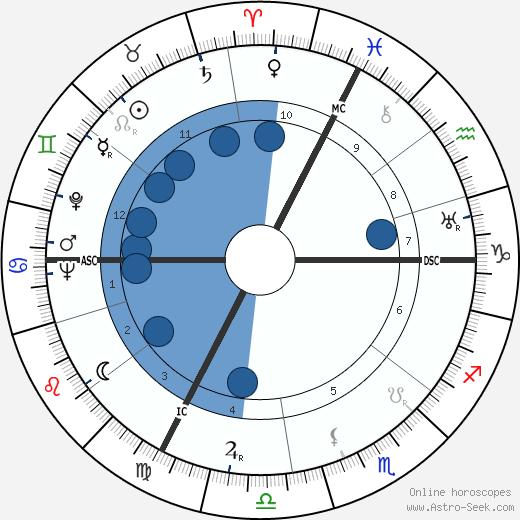 Constance Cummings wikipedia, horoscope, astrology, instagram