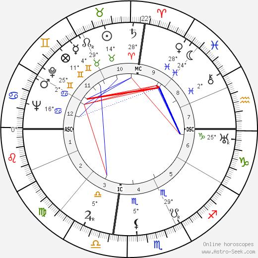 George Sessions Perry tema natale, biography, Biografia da Wikipedia 2020, 2021