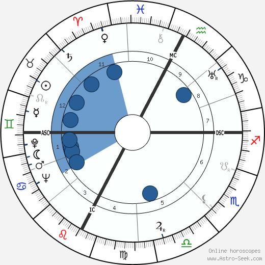 Giulietta Simionato wikipedia, horoscope, astrology, instagram