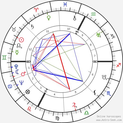Джульетта Симионато Giulietta Simionato день рождения гороскоп, Giulietta Simionato Натальная карта онлайн