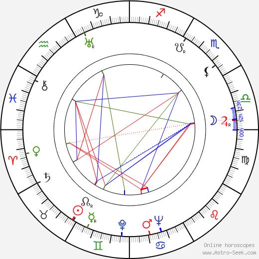 Helge Hagerman birth chart, Helge Hagerman astro natal horoscope, astrology