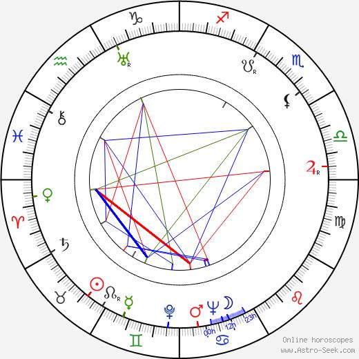 Jarmila Lázničková birth chart, Jarmila Lázničková astro natal horoscope, astrology