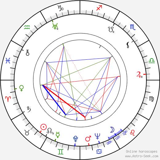 Jiří Sternwald birth chart, Jiří Sternwald astro natal horoscope, astrology