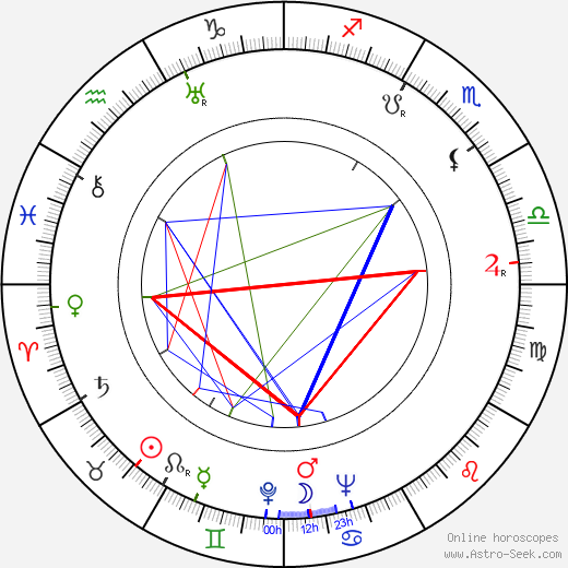 Karlo Bulic birth chart, Karlo Bulic astro natal horoscope, astrology