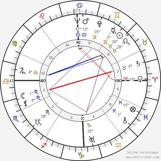Mario Pisu birth chart, biography, wikipedia 2017, 2018