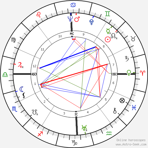Mario Pisu astro natal birth chart, Mario Pisu horoscope, astrology