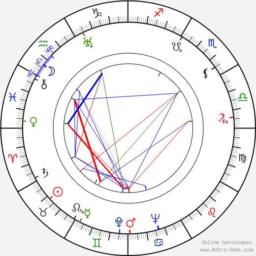 Martin Raus день рождения гороскоп, Martin Raus Натальная карта онлайн