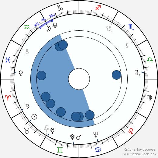 Maurice Noble wikipedia, horoscope, astrology, instagram