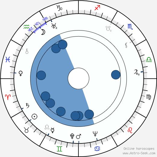 Maxim Munzuk wikipedia, horoscope, astrology, instagram