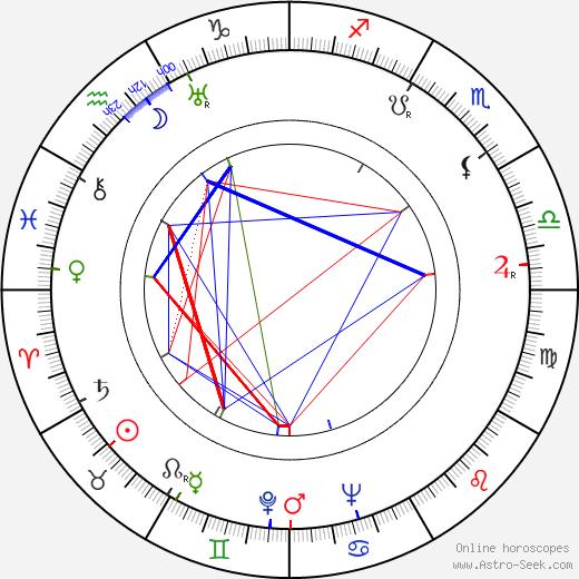Максим Монгужукович Мунзук Maxim Munzuk день рождения гороскоп, Maxim Munzuk Натальная карта онлайн