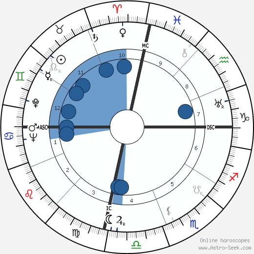 Nathuram Godse wikipedia, horoscope, astrology, instagram