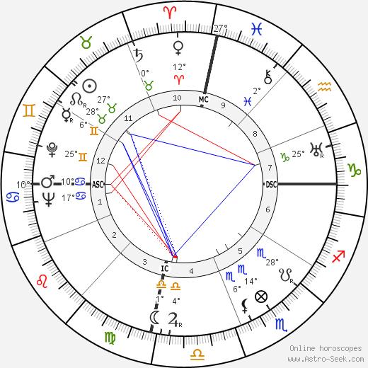 Nathuram Godse birth chart, biography, wikipedia 2020, 2021