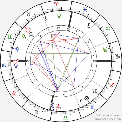 Nathuram Godse birth chart, Nathuram Godse astro natal horoscope, astrology