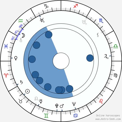 Norman Corwin wikipedia, horoscope, astrology, instagram