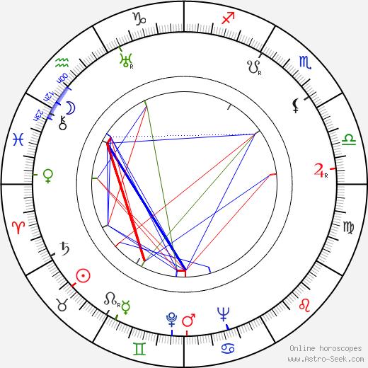Norman Corwin tema natale, oroscopo, Norman Corwin oroscopi gratuiti, astrologia