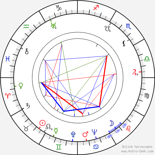 Richard Rober astro natal birth chart, Richard Rober horoscope, astrology